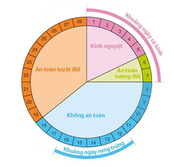 Chia sẻ bí quyết canh ngày rụng trứng thụ thai một phát dính ngay